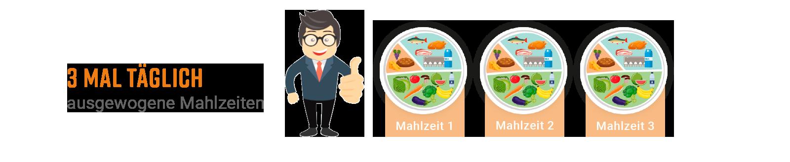 Illustration Wunschgewichtsphase mit 3 Mahlzeiten
